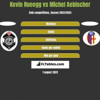 Kevin Rueegg vs Michel Aebischer h2h player stats