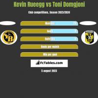 Kevin Rueegg vs Toni Domgjoni h2h player stats