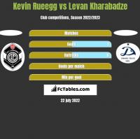 Kevin Rueegg vs Levan Kharabadze h2h player stats