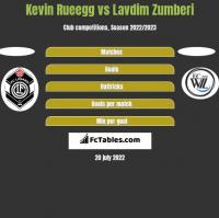 Kevin Rueegg vs Lavdim Zumberi h2h player stats
