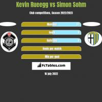 Kevin Rueegg vs Simon Sohm h2h player stats