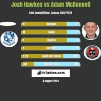Josh Hawkes vs Adam McDonnell h2h player stats