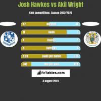 Josh Hawkes vs Akil Wright h2h player stats