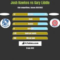 Josh Hawkes vs Gary Liddle h2h player stats