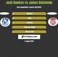 Josh Hawkes vs James Akintunde h2h player stats