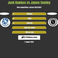 Josh Hawkes vs James Comley h2h player stats