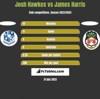 Josh Hawkes vs James Harris h2h player stats