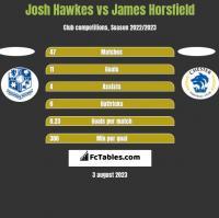 Josh Hawkes vs James Horsfield h2h player stats