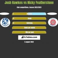 Josh Hawkes vs Nicky Featherstone h2h player stats