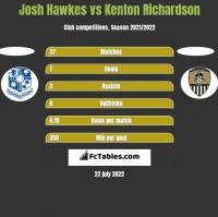 Josh Hawkes vs Kenton Richardson h2h player stats