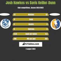 Josh Hawkes vs Davis Keillor-Dunn h2h player stats