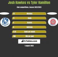 Josh Hawkes vs Tyler Hamilton h2h player stats