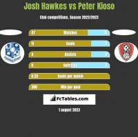Josh Hawkes vs Peter Kioso h2h player stats