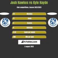 Josh Hawkes vs Kyle Hayde h2h player stats