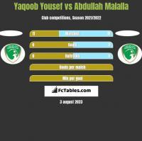 Yaqoob Yousef vs Abdullah Malalla h2h player stats