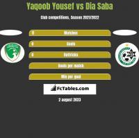 Yaqoob Yousef vs Dia Saba h2h player stats