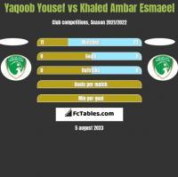 Yaqoob Yousef vs Khaled Ambar Esmaeel h2h player stats