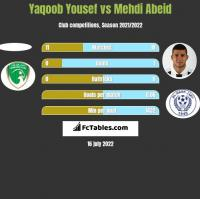 Yaqoob Yousef vs Mehdi Abeid h2h player stats