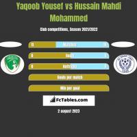 Yaqoob Yousef vs Hussain Mahdi Mohammed h2h player stats