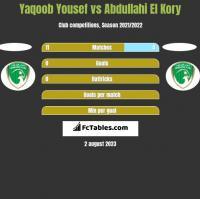 Yaqoob Yousef vs Abdullahi El Kory h2h player stats