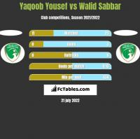 Yaqoob Yousef vs Walid Sabbar h2h player stats
