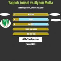 Yaqoob Yousef vs Alyson Motta h2h player stats