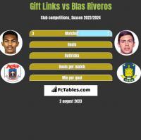Gift Links vs Blas Riveros h2h player stats