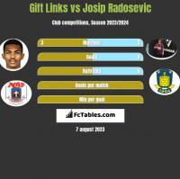 Gift Links vs Josip Radosevic h2h player stats