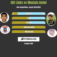 Gift Links vs Mustafa Amini h2h player stats