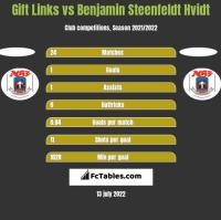 Gift Links vs Benjamin Steenfeldt Hvidt h2h player stats
