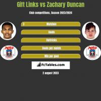 Gift Links vs Zachary Duncan h2h player stats