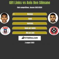 Gift Links vs Anis Ben Slimane h2h player stats