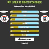 Gift Links vs Albert Groenbaek h2h player stats