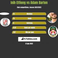 Inih Effiong vs Adam Barton h2h player stats