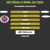 Inih Effiong vs Bobby-Joe Taylor h2h player stats