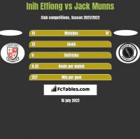Inih Effiong vs Jack Munns h2h player stats