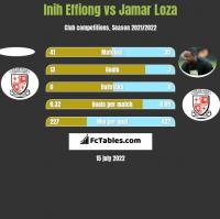 Inih Effiong vs Jamar Loza h2h player stats