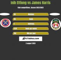 Inih Effiong vs James Harris h2h player stats