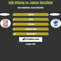 Inih Effiong vs James Horsfield h2h player stats