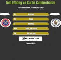Inih Effiong vs Kurtis Cumberbatch h2h player stats