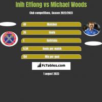 Inih Effiong vs Michael Woods h2h player stats