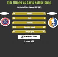 Inih Effiong vs Davis Keillor-Dunn h2h player stats