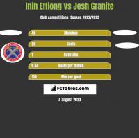 Inih Effiong vs Josh Granite h2h player stats