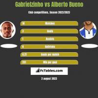 Gabrielzinho vs Alberto Bueno h2h player stats