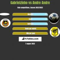 Gabrielzinho vs Andre Andre h2h player stats