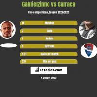 Gabrielzinho vs Carraca h2h player stats