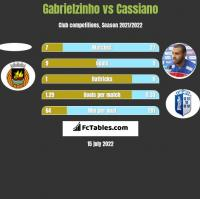Gabrielzinho vs Cassiano h2h player stats