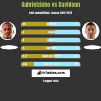 Gabrielzinho vs Davidson h2h player stats
