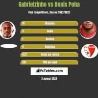 Gabrielzinho vs Denis Poha h2h player stats