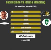 Gabrielzinho vs Idrissa Mandiang h2h player stats